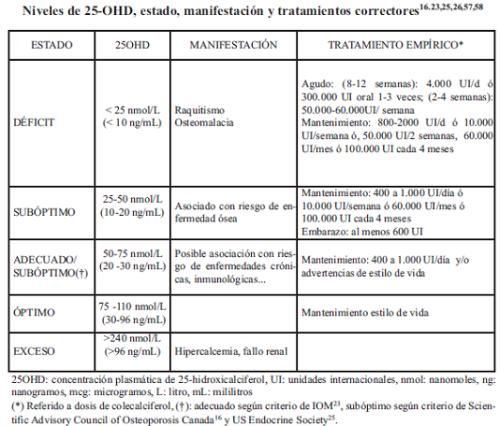 tabla vitamina D